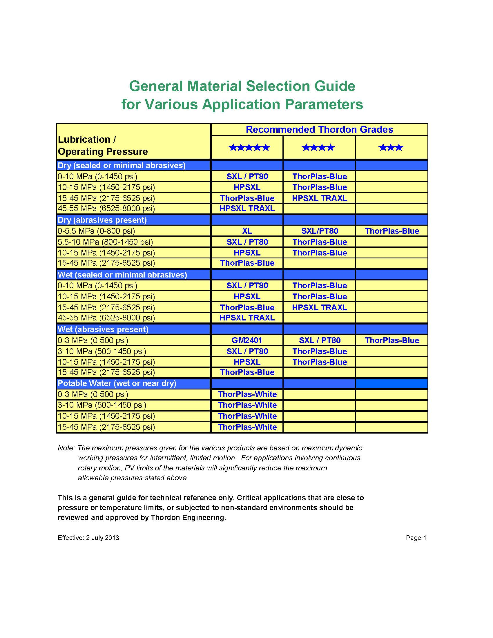 Thordon Material Selection Guide Application Parameters
