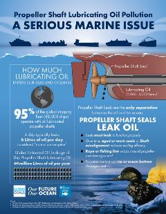 Lubricating Oil Pollution Infograph